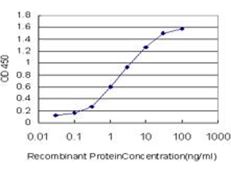 ELISA image for anti-Jagged 2 (JAG2) (AA 121-210), (partial) antibody (ABIN517278)