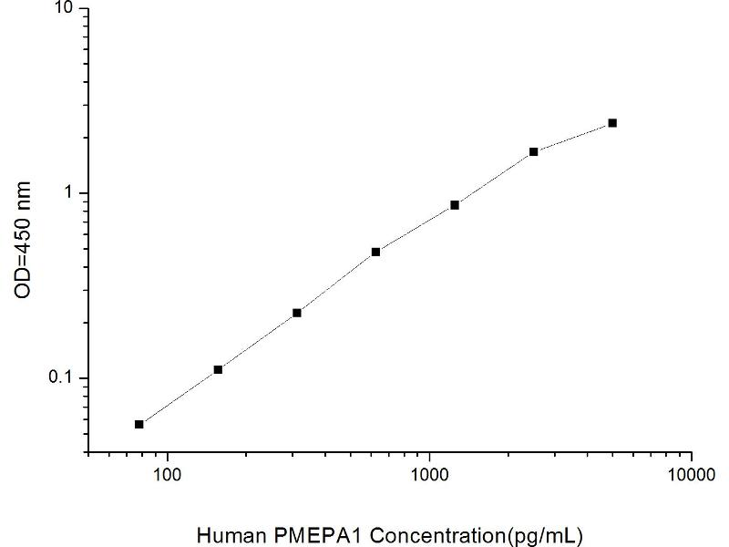 Prostate Transmembrane Protein, Androgen Induced 1 (PMEPA1) ELISA Kit