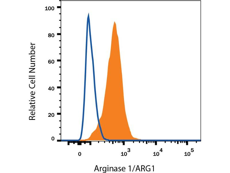 Flow Cytometry (FACS) image for anti-Arginase, Liver (ARG1) (AA 1-322) antibody (PE) (ABIN4897853)