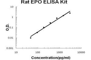 Image no. 1 for Erythropoietin (EPO) ELISA Kit (ABIN2859223)