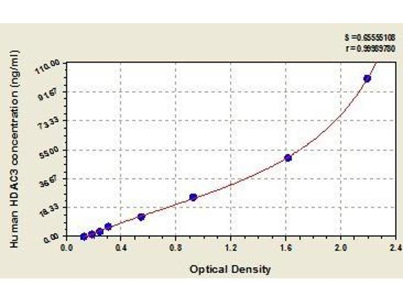 Histone Deacetylase 3 (HDAC3) ELISA Kit