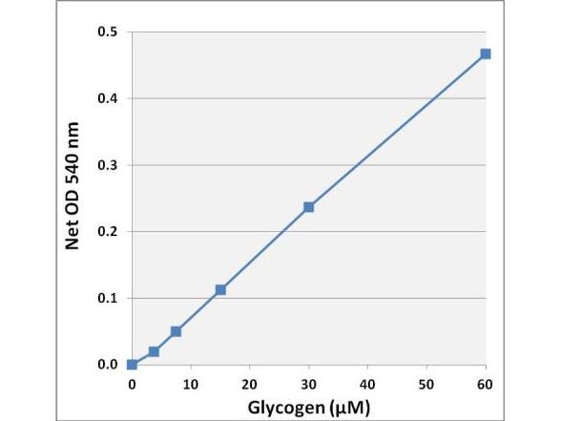 Image no. 2 for Glycogen Assay Kit (Colorimetric) (ABIN5067565)