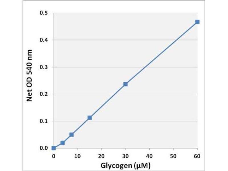 Biochemical Assay (BCA) image for Glycogen Assay Kit (Colorimetric) (ABIN5067565)