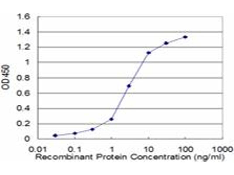 ELISA image for anti-Protein Phosphatase 2, Regulatory Subunit B, gamma (PPP2R2C) (AA 1-110), (partial) antibody (ABIN562353)