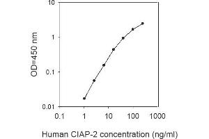 Image no. 1 for Baculoviral IAP Repeat Containing 3 (BIRC3) ELISA Kit (ABIN625459)