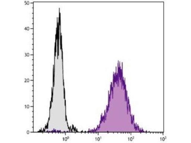 Flow Cytometry (FACS) image for anti-CD80 (CD80) antibody (PE) (ABIN440010)