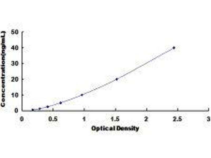 Adrenergic, alpha-2C-, Receptor (ADRA2C) ELISA Kit