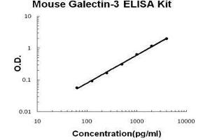 Image no. 1 for Lectin, Galactoside-Binding, Soluble, 3 (LGALS3) ELISA Kit (ABIN1672793)