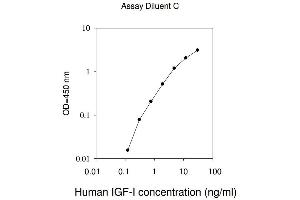 Image no. 1 for Insulin-Like Growth Factor 1 (IGF1) ELISA Kit (ABIN625003)