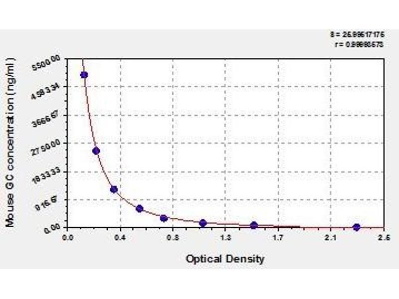 Vitamin D-Binding Protein (GC) ELISA Kit