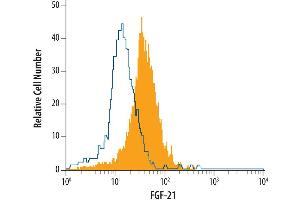 Flow Cytometry (FACS) image for anti-Fibroblast Growth Factor 21 (FGF21) (AA 29-209) antibody (ABIN4900113)