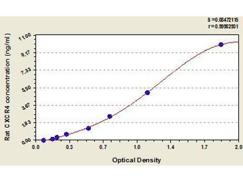 Chemokine (C-X-C Motif) Receptor 4 (CXCR4) ELISA Kit