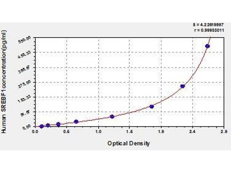Sterol Regulatory Element Binding Transcription Factor 1 (SREBF1) ELISA Kit