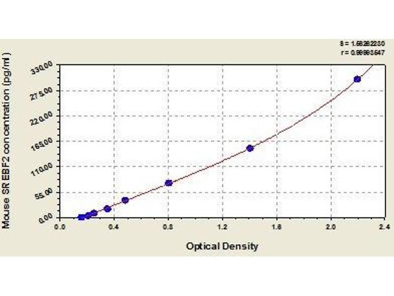 Sterol Regulatory Element Binding Transcription Factor 2 (SREBF2) ELISA Kit