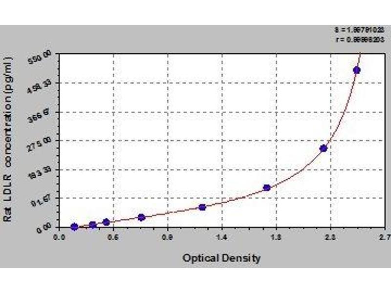 Low Density Lipoprotein Receptor (LDLR) ELISA Kit