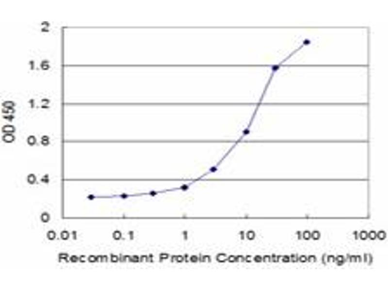 ELISA image for anti-Interleukin 11 (IL11) (AA 25-74), (partial) antibody (ABIN517096)