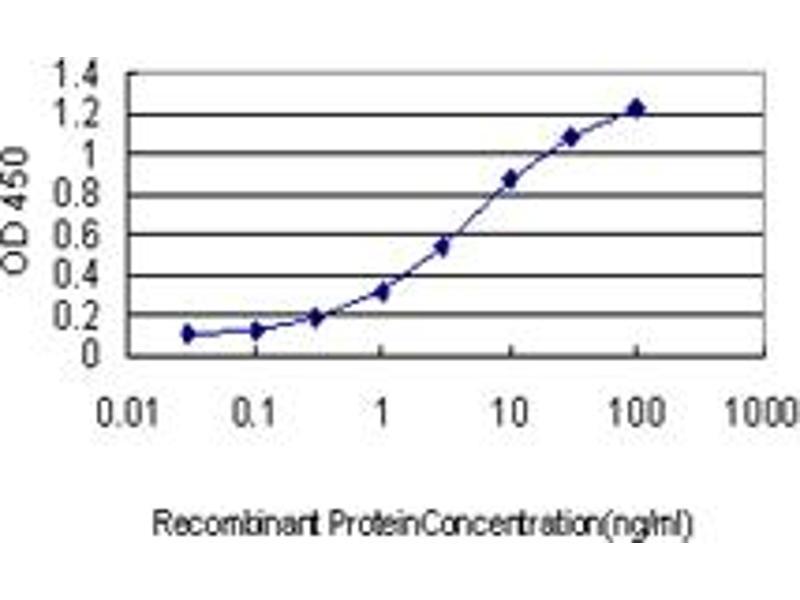 ELISA image for anti-GTPase NRas antibody (NRAS) (AA 90-189) (ABIN562045)
