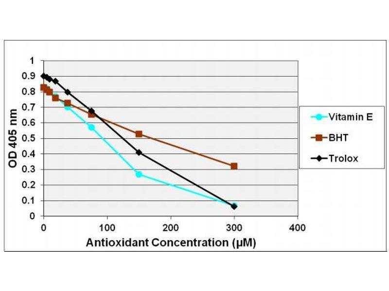 Image no. 6 for OxiSelect™ Trolox Equivalent Antioxidant Capacity (TEAC) Assay Kit (ABTS) (ABIN5067625)