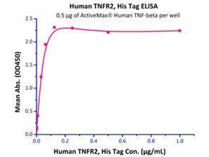 Binding Studies (Bind) image for Lymphotoxin-alpha (LTA) (AA 35-205) (Active) 蛋白 (ABIN2181836)