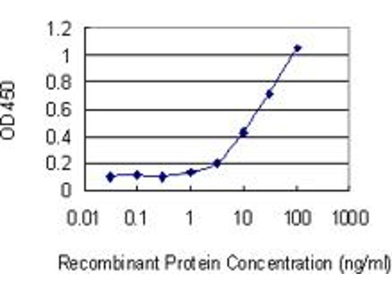 ELISA image for anti-Kallikrein 1 antibody (KLK1) (AA 168-262) (ABIN561604)