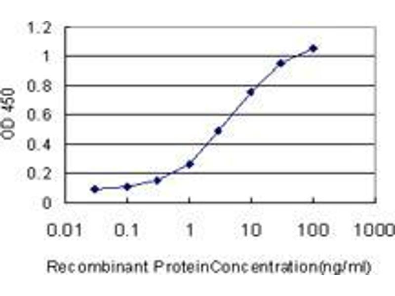 Immunohistochemistry (IHC) image for anti-Septin 3 (SEPT3) (AA 236-346) antibody (ABIN396346)