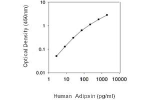 Image no. 1 for Complement Factor D (CFD) ELISA Kit (ABIN3032885)