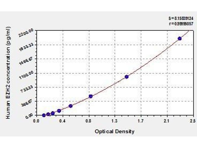 Enhancer of Zeste Homolog 2 (Drosophila) (EZH2) ELISA Kit