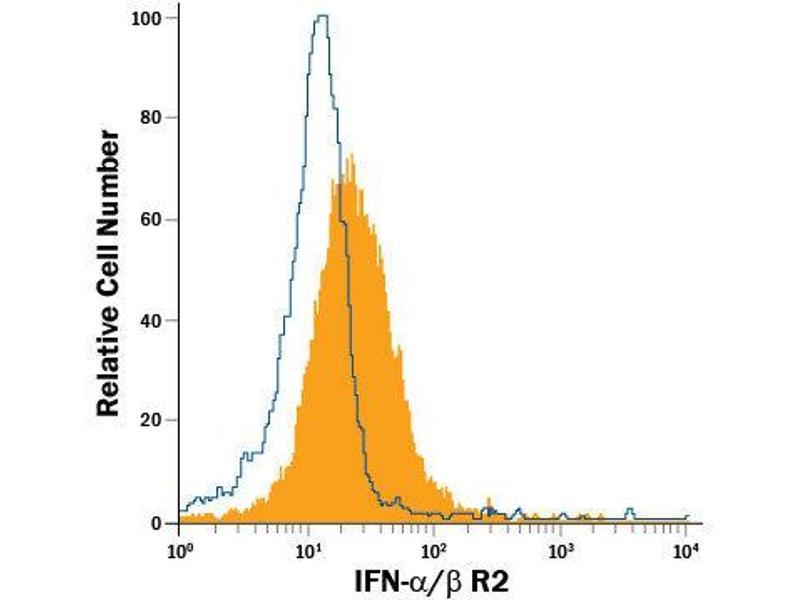 Flow Cytometry (FACS) image for anti-Interferon alpha/beta Receptor 2 (IFNAR2) (AA 22-239), (Lys160Asn-Mutant) antibody (Allophycocyanin) (ABIN4896475)