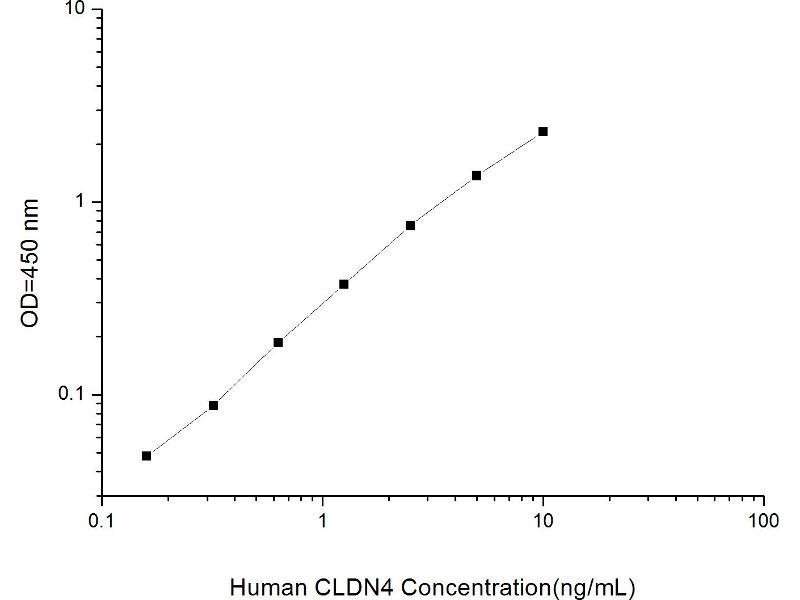 Claudin 4 (CLDN4) ELISA Kit (2)