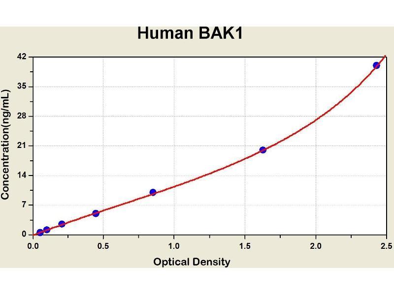 BCL2-Antagonist/killer 1 (BAK1) ELISA Kit