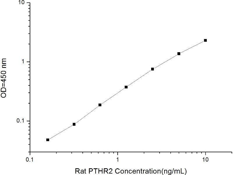 Parathyroid Hormone 2 Receptor (PTH2R) ELISA Kit (2)
