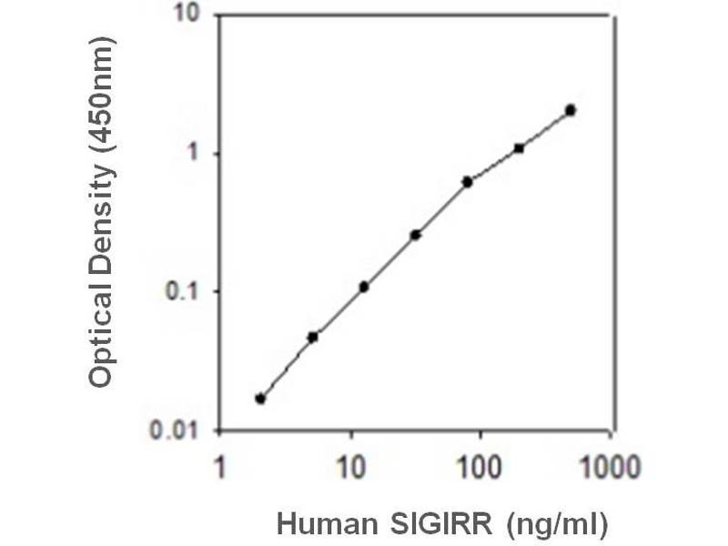 Single Immunoglobulin and Toll-Interleukin 1 Receptor (TIR) Domain (SIGIRR) ELISA Kit