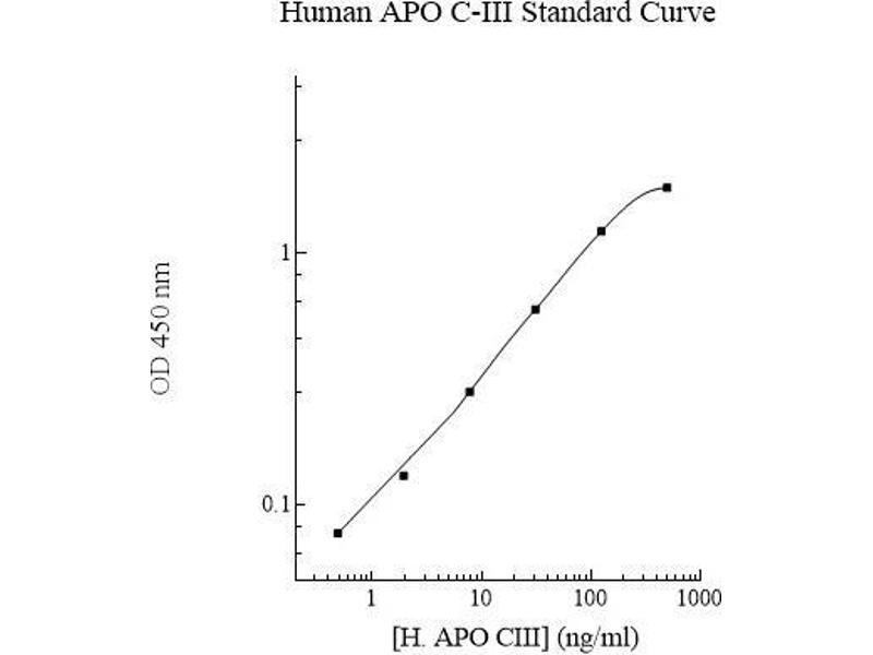 Apolipoprotein C-III (APOC3) ELISA Kit (2)