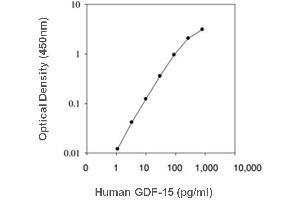 Image no. 1 for Growth Differentiation Factor 15 (GDF15) ELISA Kit (ABIN3032925)