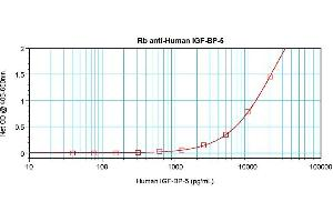 Enzyme Immunoassay (EIA) image for anti-IGFBP5 antibody (Insulin-Like Growth Factor Binding Protein 5) (ABIN181656)