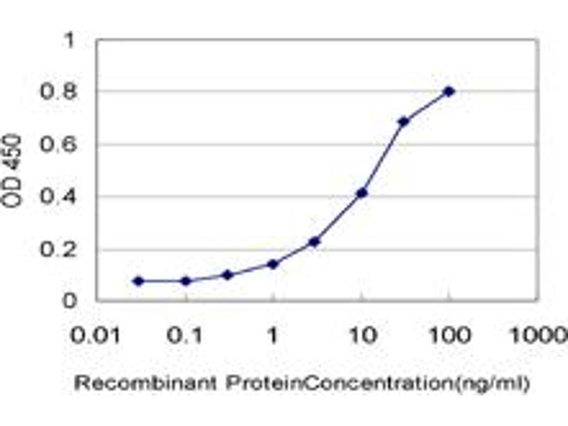ELISA image for anti-Protocadherin alpha 6 (PCDHA6) (AA 295-370), (partial) antibody (ABIN527879)