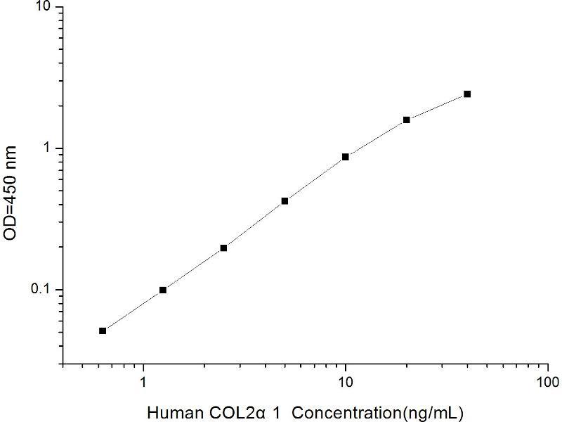 Collagen, Type II, alpha 1 (COL2A1) ELISA Kit (2)