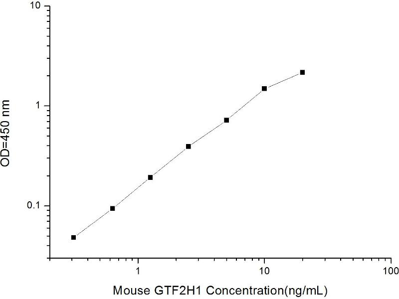 General Transcription Factor IIH, Polypeptide 1, 62kDa (GTF2H1) ELISA Kit (2)