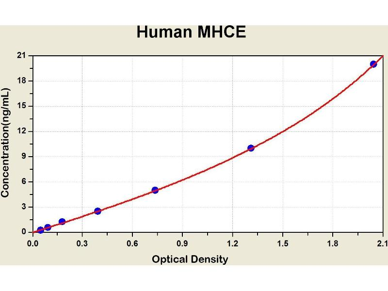 HLA Class I Histocompatibility Antigen, alpha Chain E (HLAE) ELISA Kit