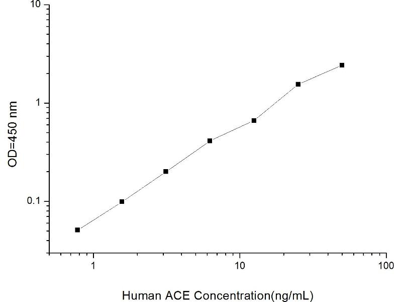 Angiotensin I Converting Enzyme (Peptidyl-Dipeptidase A) 1 (ACE) ELISA Kit (2)
