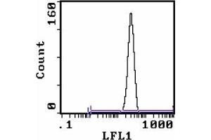 Flow Cytometry (FACS) image for anti-Lymphocyte Antigen 76 (Ly76) antibody (FITC) (ABIN955148)