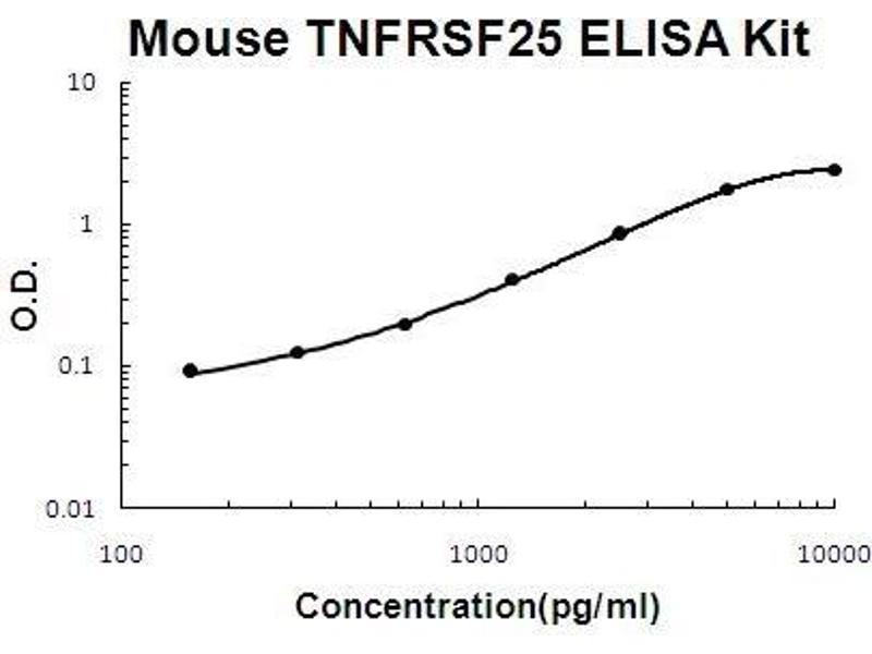 Tumor Necrosis Factor Receptor Superfamily, Member 25 (TNFRSF25) ELISA Kit