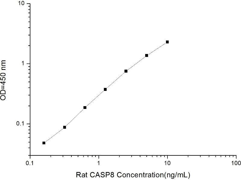 Caspase 8, Apoptosis-Related Cysteine Peptidase (CASP8) ELISA Kit (2)