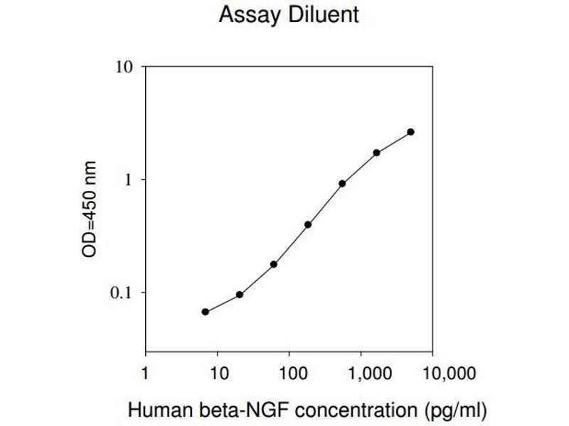 Nerve Growth Factor beta (NGFB) ELISA Kit