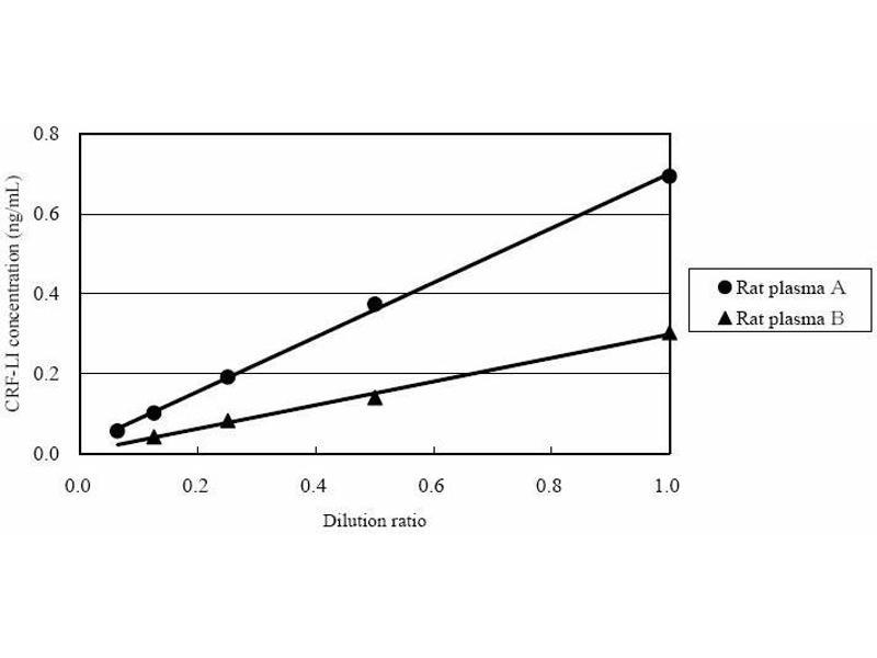 Corticotropin Releasing Hormone (CRH) ELISA Kit (6)