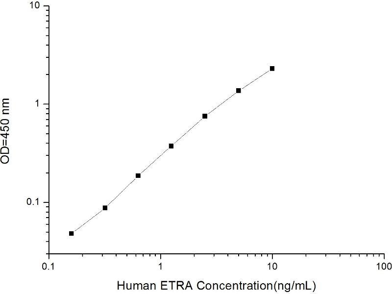 Endothelin Receptor Type A (EDNRA) ELISA Kit (5)