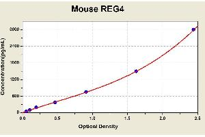 Image no. 2 for Regenerating Islet-Derived Family, Member 4 (REG4) ELISA Kit (ABIN1116915)