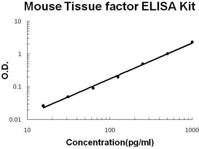 Coagulation Factor III (thromboplastin, Tissue Factor) (F3) ELISA Kit