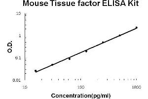 Image no. 1 for Coagulation Factor III (thromboplastin, Tissue Factor) (F3) ELISA Kit (ABIN2859236)