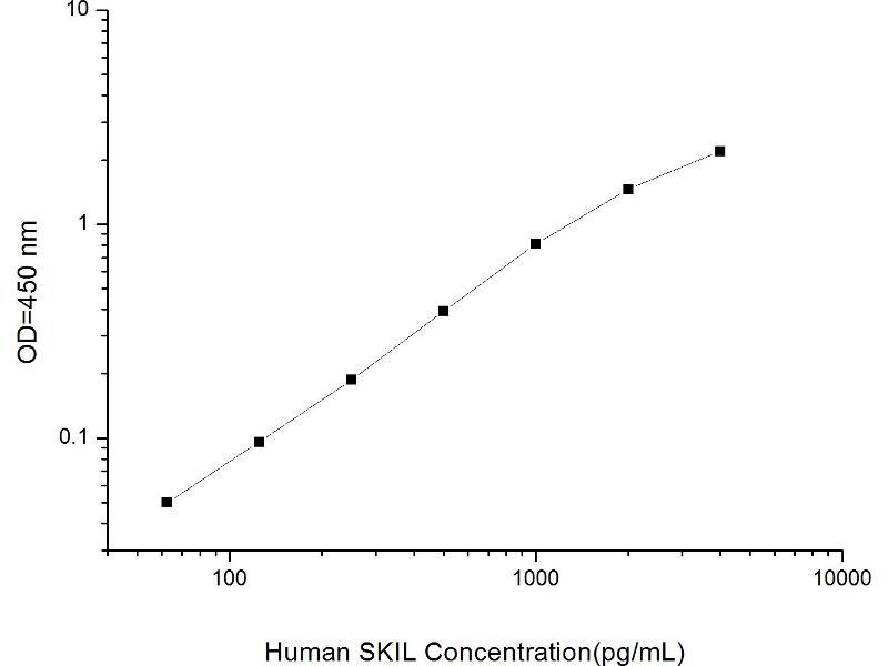 SKI-Like Oncogene (SKIL) ELISA Kit